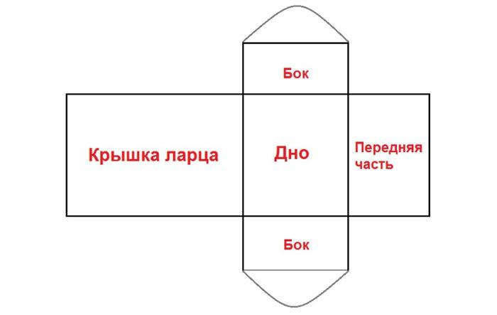 Схема для изготовления свадебного сундучка для денег