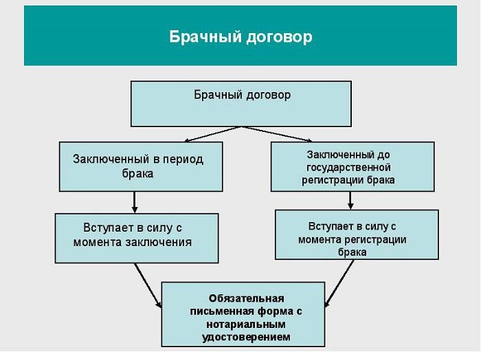 Период заключения контракта