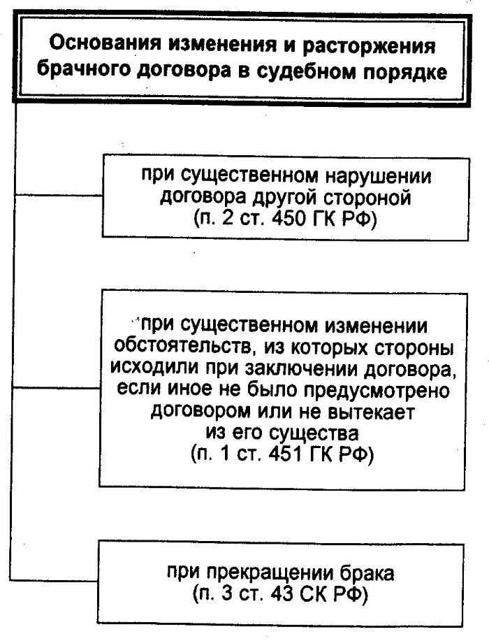 Основания изменения или расторжения контракта