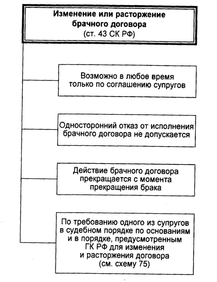 Условия изменения или расторжения контракта