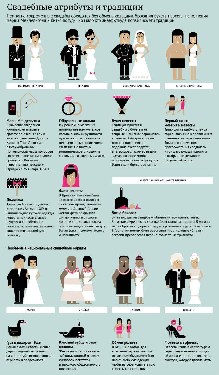 Свадебные традиции и атрибуты