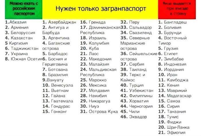 Безвизовый режим для России 2017